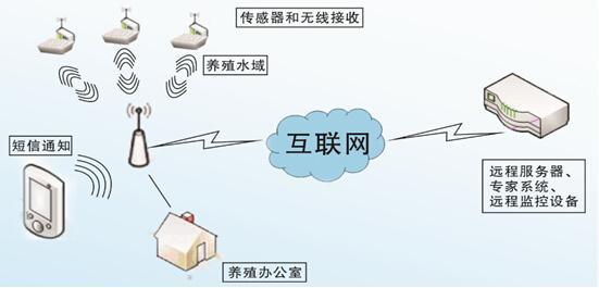 物联网水产养殖监测系统