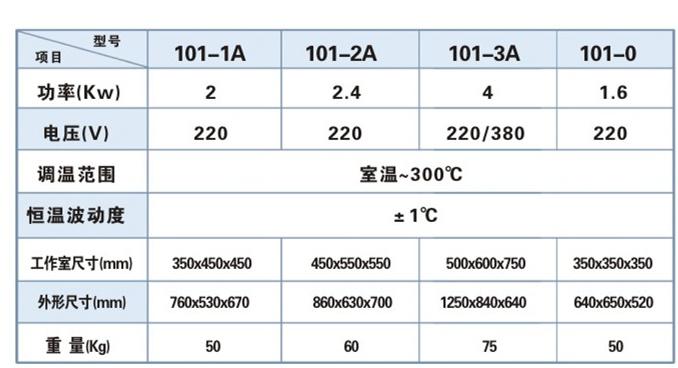 101系列數顯電熱鼓風干燥箱