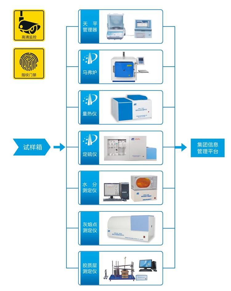 工業燃料全過程監督系統