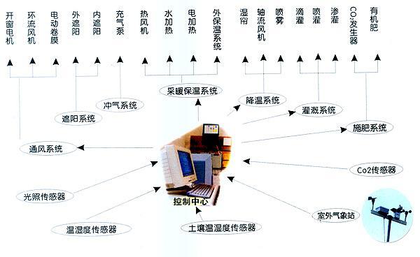 温室远程监控系统