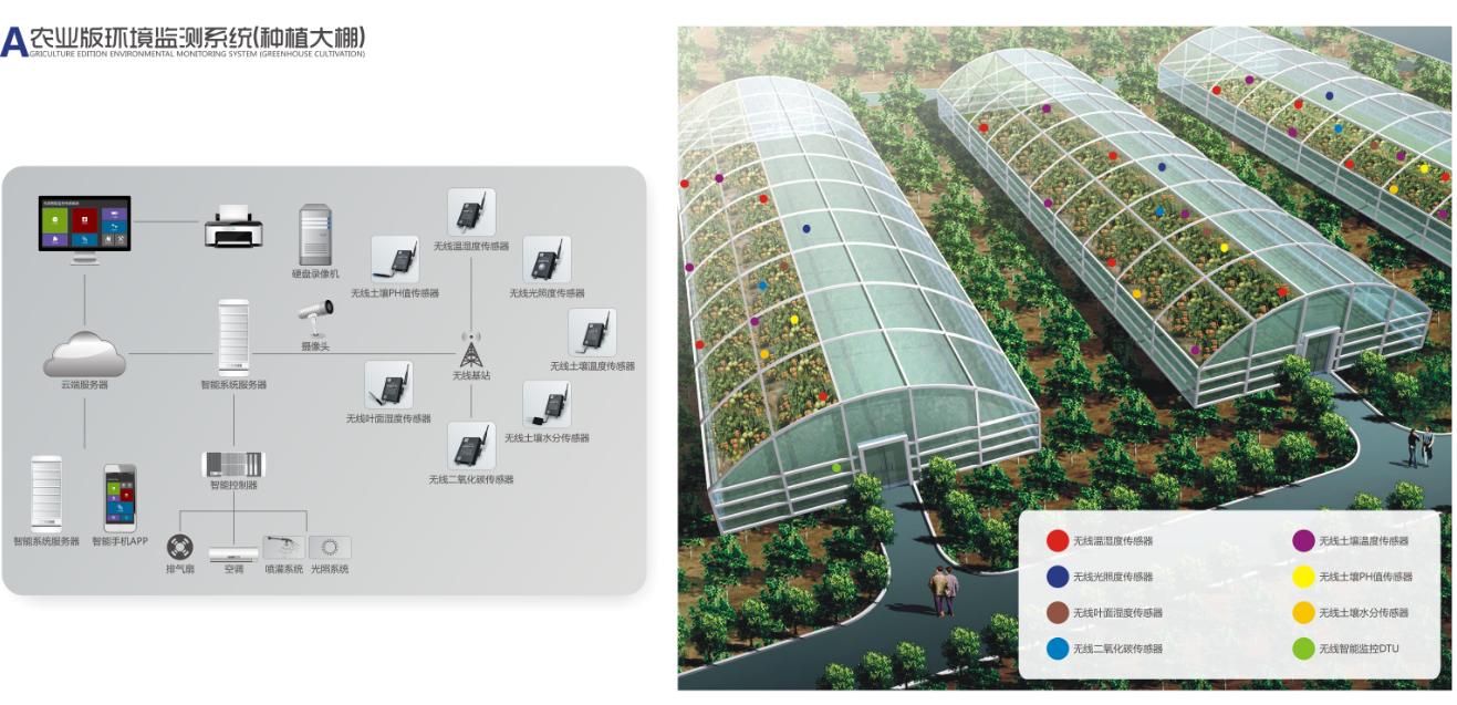 温室智能监控系统
