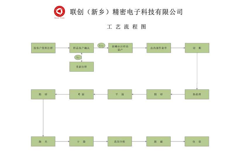 工艺流程图1.jpg