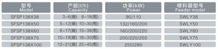 SFSP138超能系列粉碎机.png