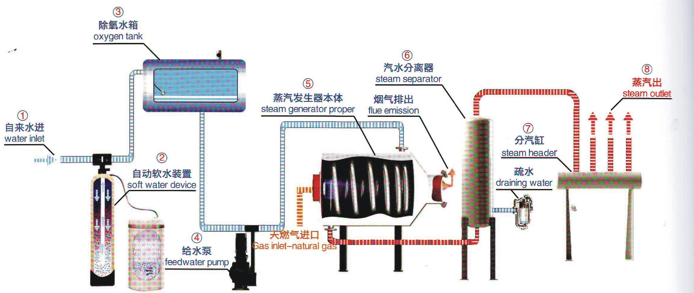 蒸汽发生器6-1.jpg