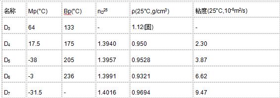 二甲基硅油(聚二甲基硅氧烷)|二甲基硅油-四会市恒基硅胶材料厂