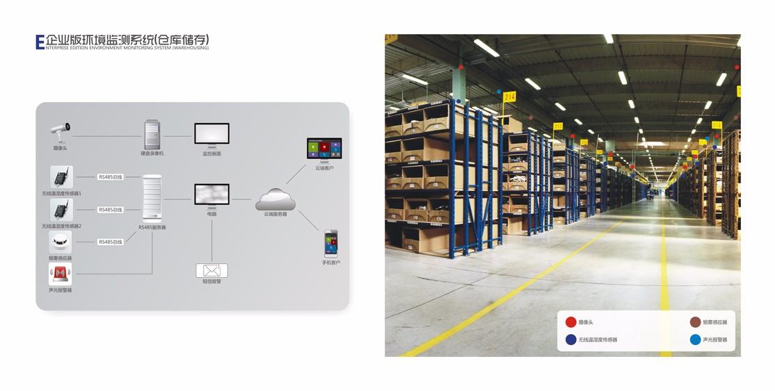 仓库温室度监控系统