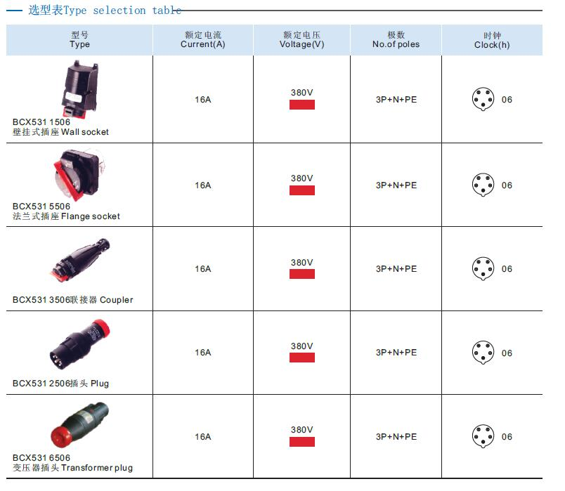 BCX531 系列防爆插頭和插座.jpg