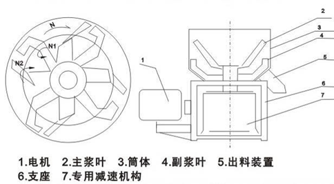 立式桨叶混合机