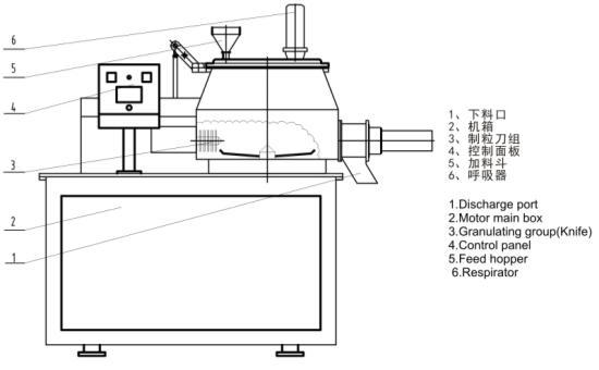 湿法造粒机