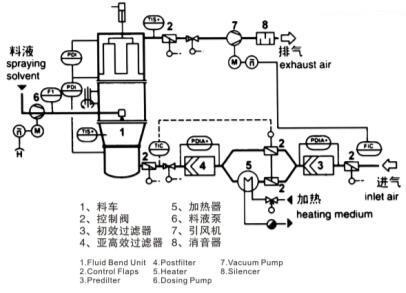 沸腾制粒干燥机