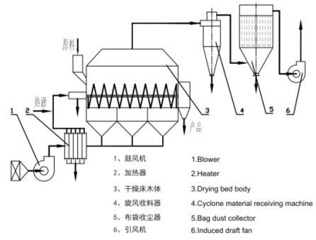 内热搅拌沸腾(流化)强化干燥机