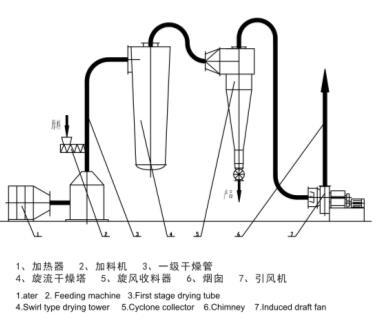 旋流气流强化干燥机