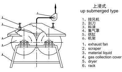 烘缸滚刮干燥机