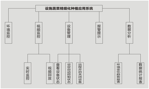 系统构架图