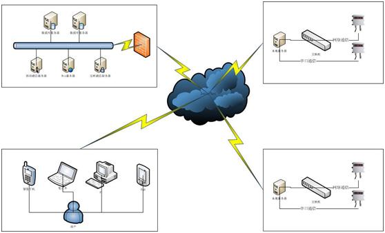 系统构架描述