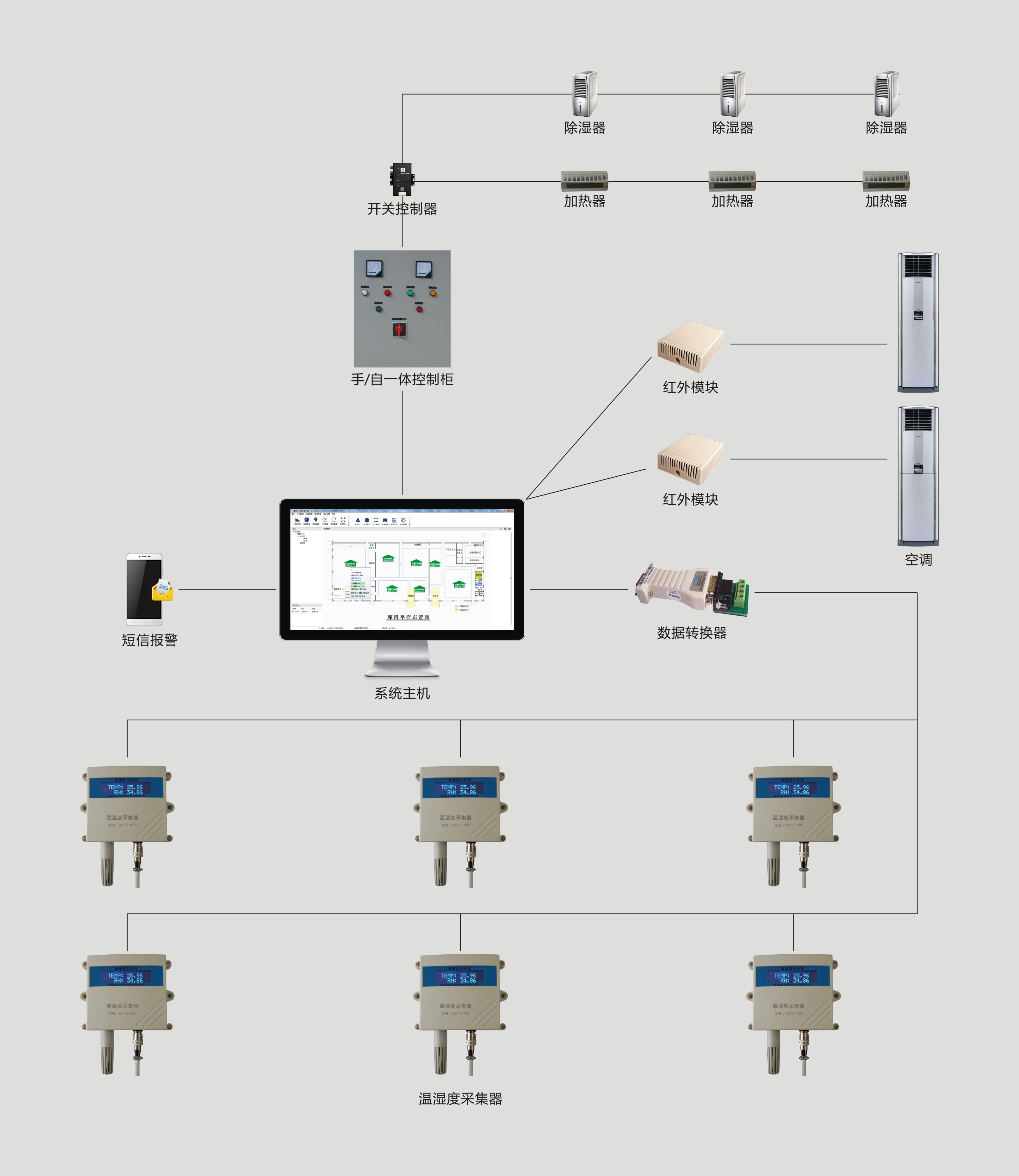 档案馆温湿度监控系统