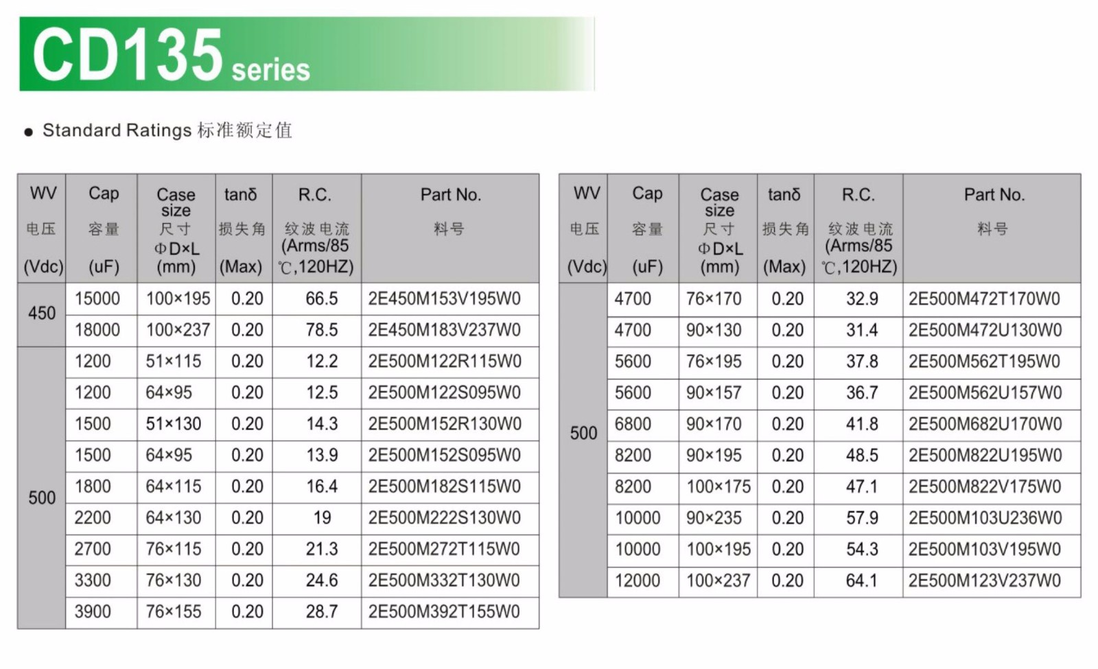 CD135系列