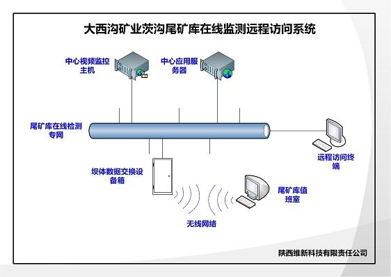 大西沟矿业茨沟尾矿库在线监测远程访问系统.jpg