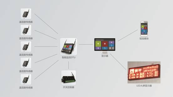 库房温湿度监控系统图