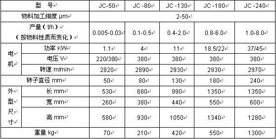 胶体磨JC-80