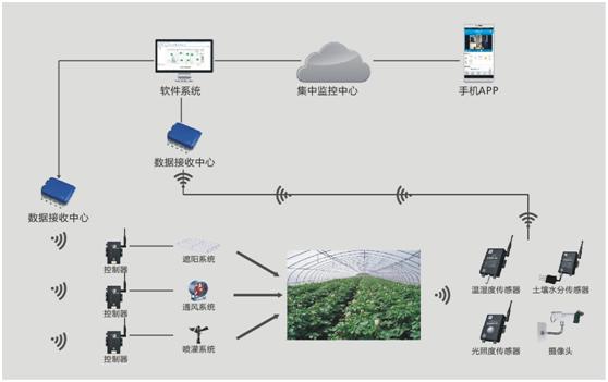 互联网+农业