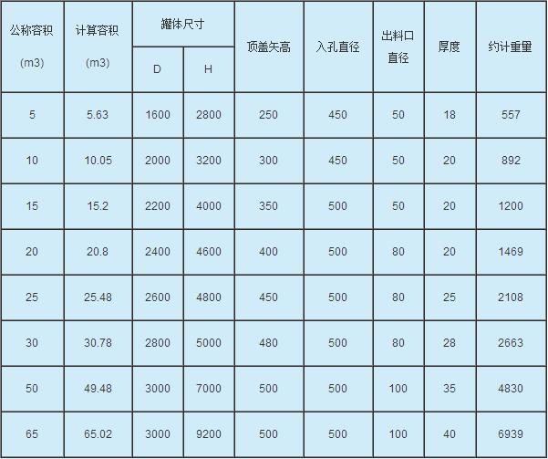 玻璃钢立式容器参数表