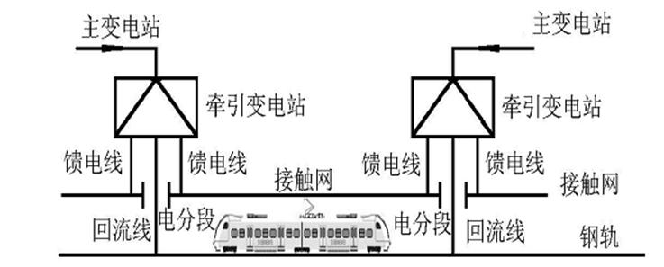 电气化铁道牵引变电所综合自动化系统-1.png