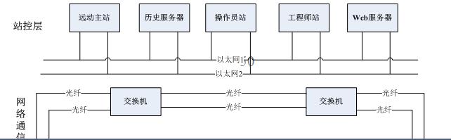 电气化铁道牵引变电所综合自动化系统-2.png