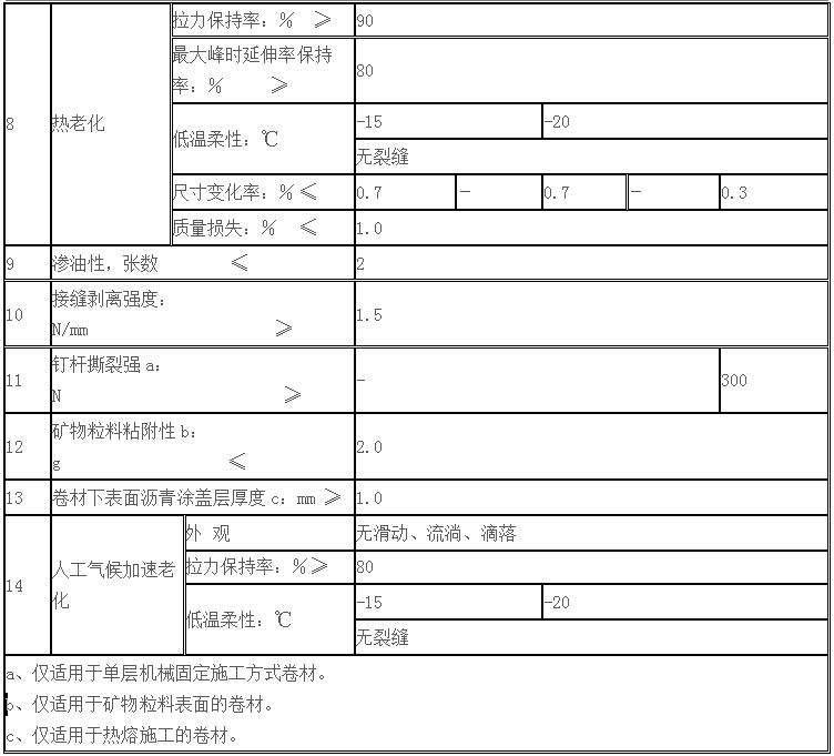 弹性体(SBS)改性沥青防水卷材(图3)