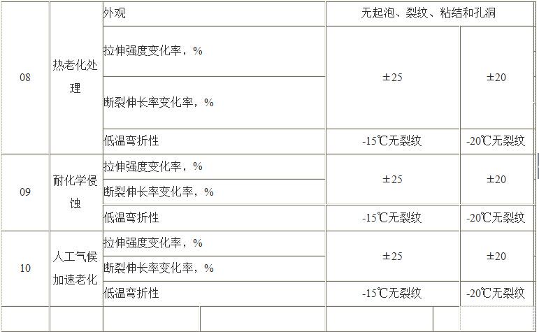 聚氯乙稀(pvc)防水卷材(图2)