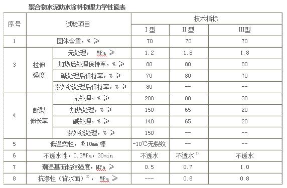聚合物水泥防水涂料(图1)