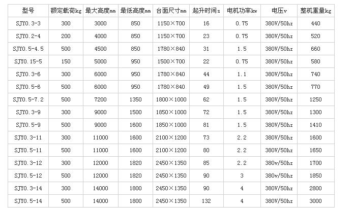 自行式高空作业平台参数.png