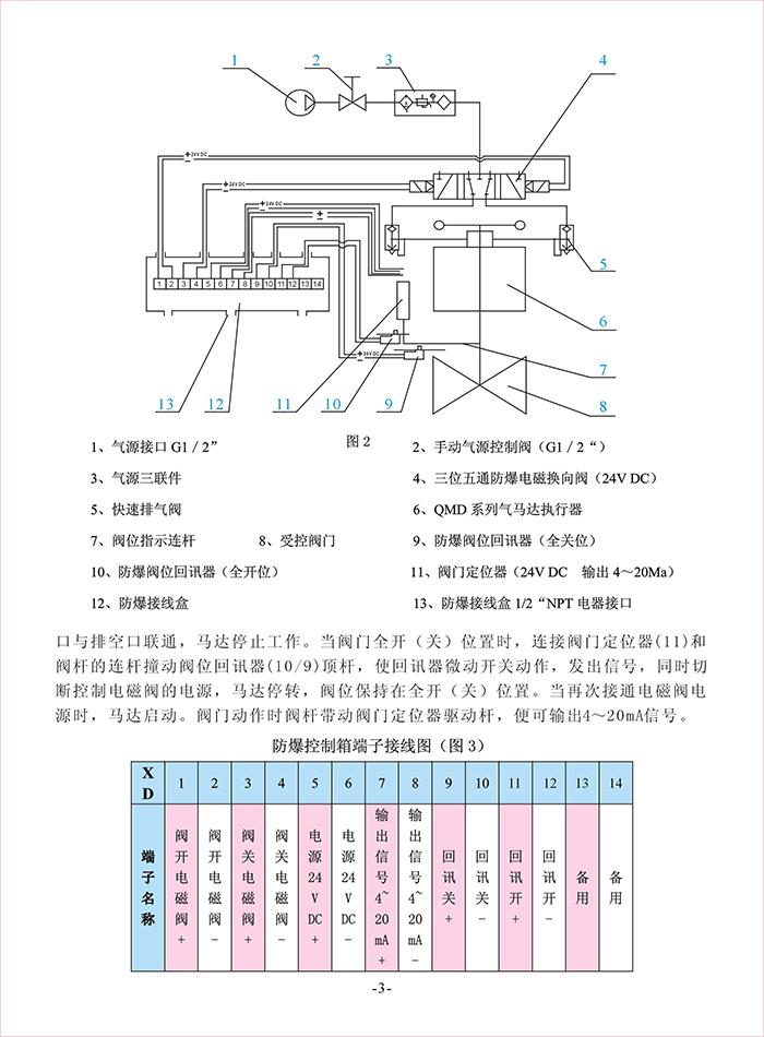 圣邦QMD系列阀门气马达执行器使用说明书-4.jpg
