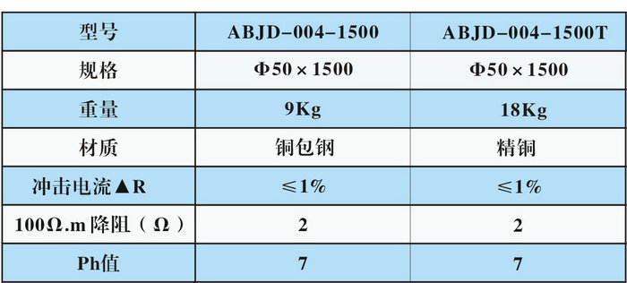 电解离子接地棒3.jpg