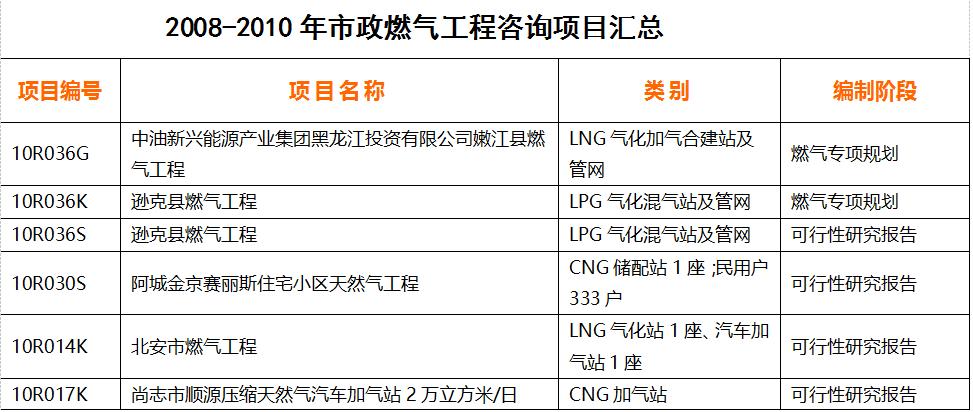 咨詢-燃氣-2008-2010-1.png