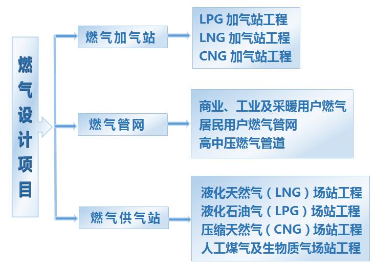 燃氣設計項目引目.png