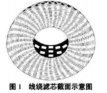 线绕式滤芯