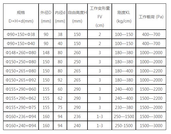 橡胶弹簧技术参数.png