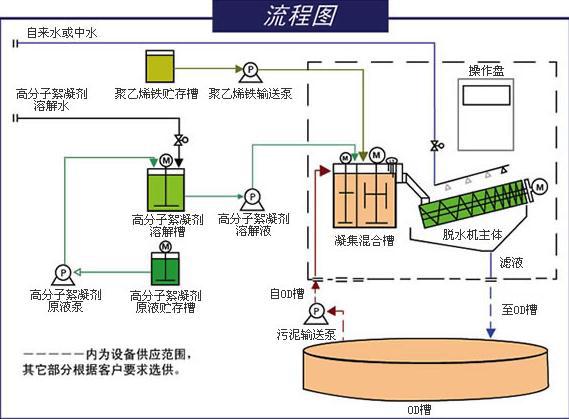 污泥脫水機流程圖