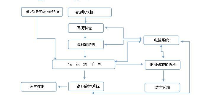 污泥烘干生產線工作流程圖