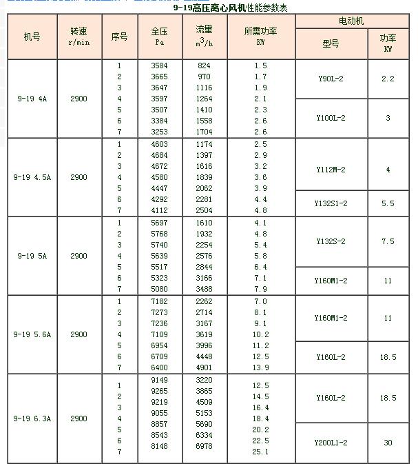 9-19高壓離心風機|離心風機系列-溧陽市建遠環保機械設備有限公司