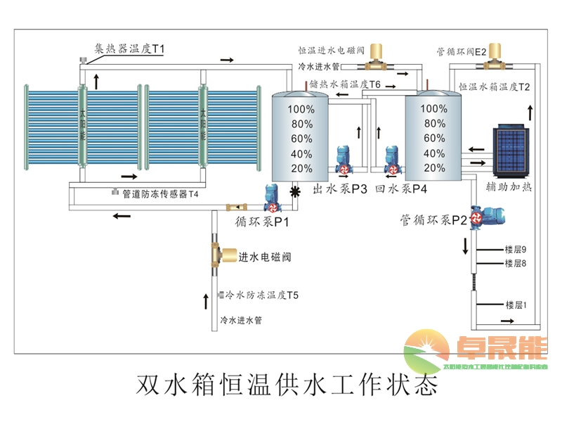 太阳能热水系统控制柜|太阳能热水控制系统-广西南宁卓晟能新能源科技有限公司