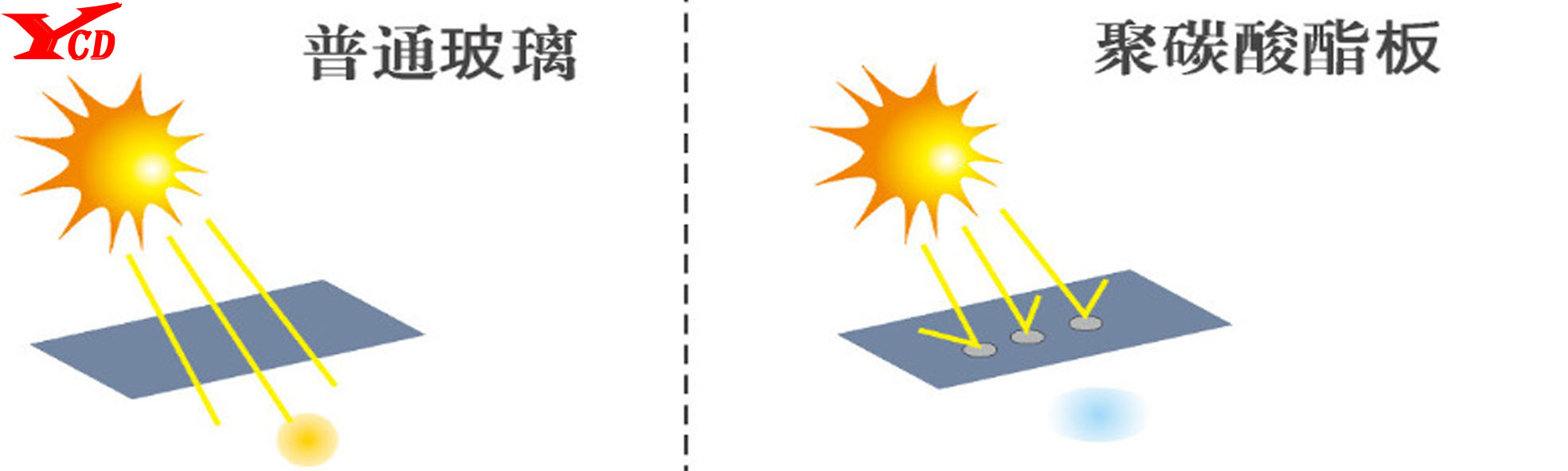 耐力板车棚|车棚-山东亿彩达遮阳节能科技有限公司