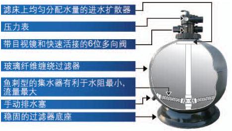 循环净化水系统