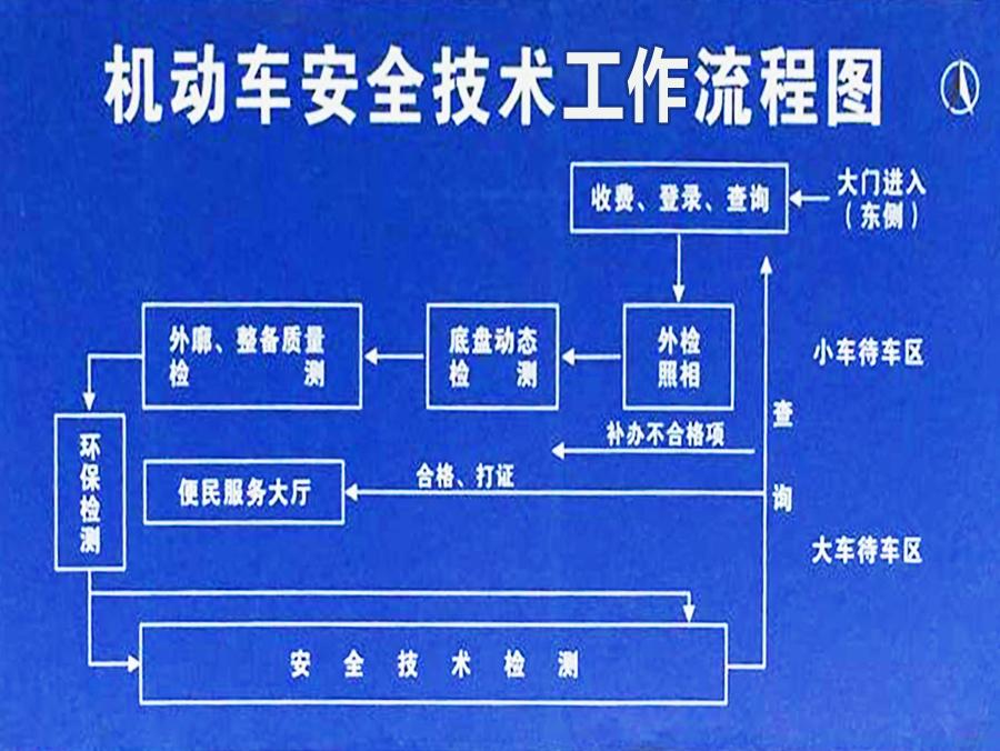 机动车安全技术工作流程图.jpg