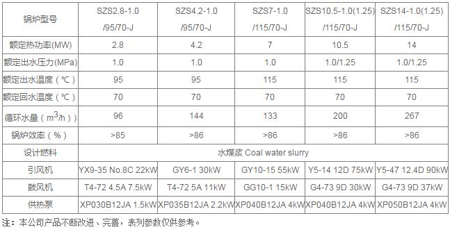 SZS燃水煤浆蒸汽热水锅炉