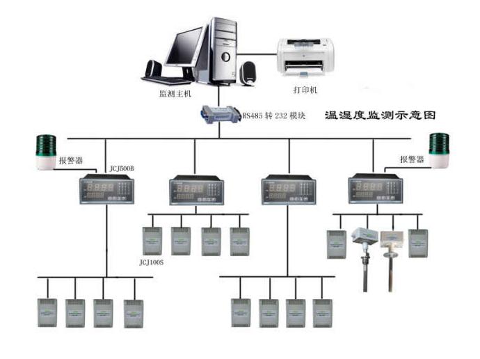 厂房温湿度监控系统.png