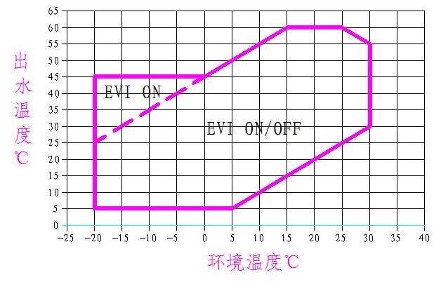 超低温空气源热泵机组
