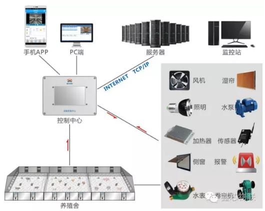 畜禽養殖監測系統