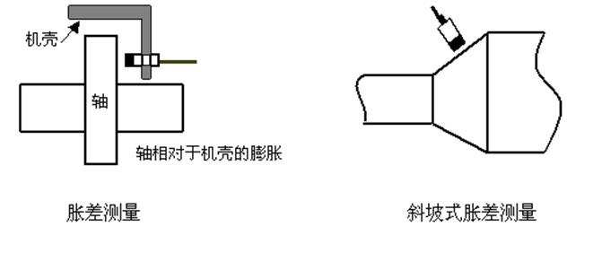 - 分体式电涡流传感器